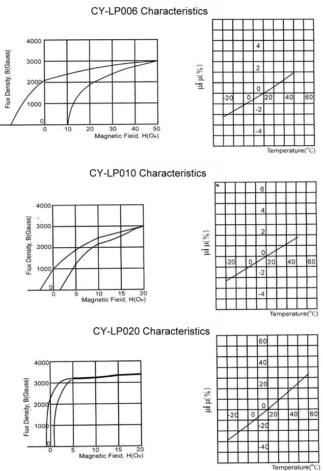 Characteristic Curve, Ni-Zn CY-LP006, CY-LP010 and CY-LP020 Material